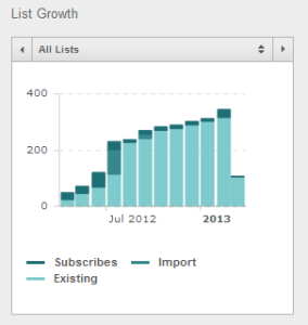 MailChimp_List_Growth