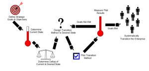 PMO Implementation Process